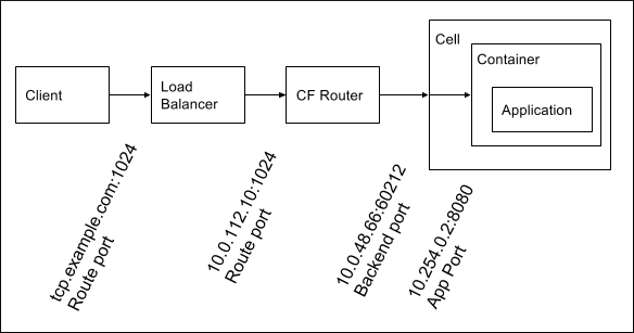 Enabling TCP Routing | Cloud Foundry Docs