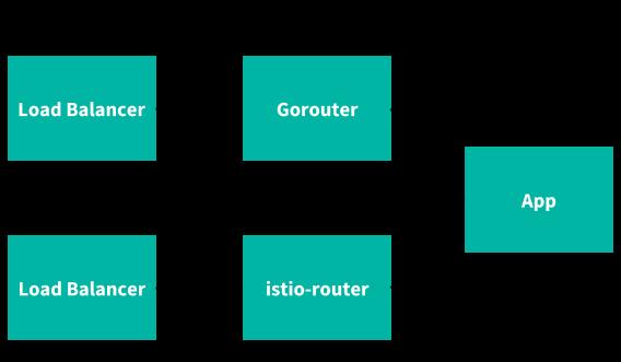 Service Mesh (Beta) | Cloud Foundry Docs
