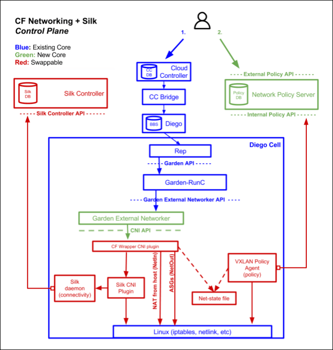Container-to-Container Networking   Cloud Foundry Docs