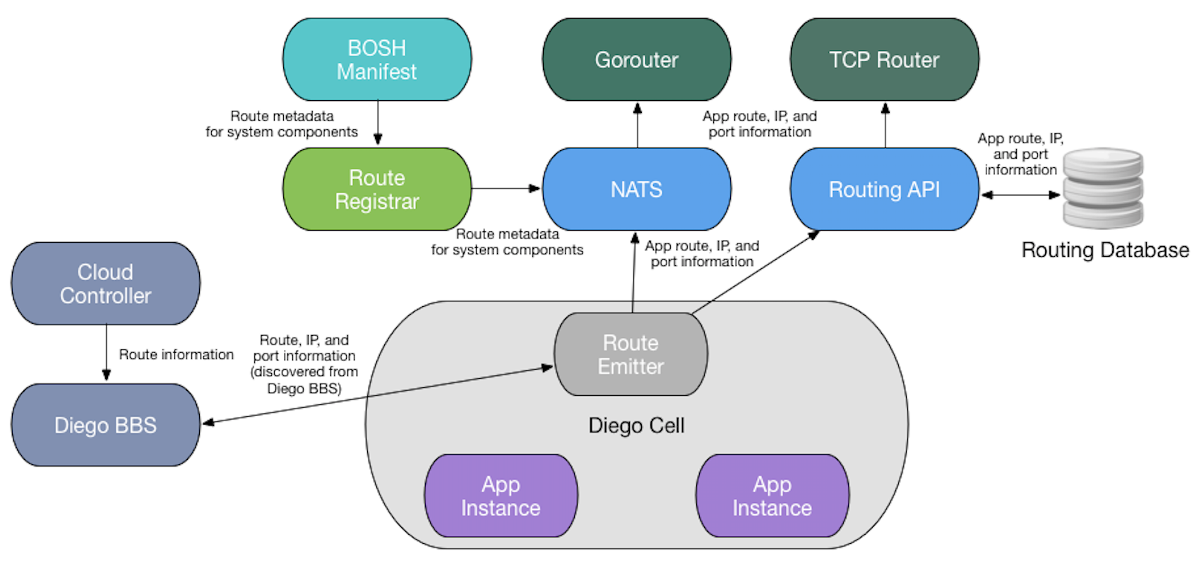 Cloud Foundry Routing Architecture   Cloud Foundry Docs