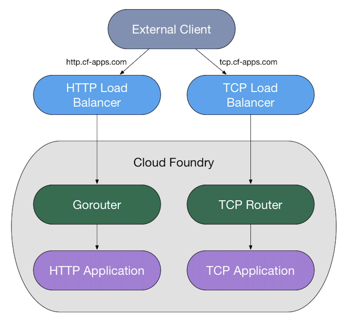 Cloud Foundry Routing Architecture | Cloud Foundry Docs