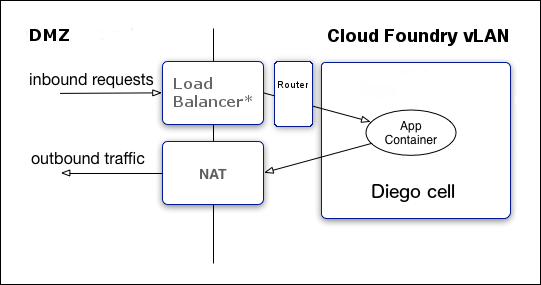 Container Security | Cloud Foundry Docs