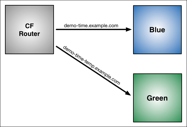Using Blue-Green Deployment to Reduce Downtime and Risk