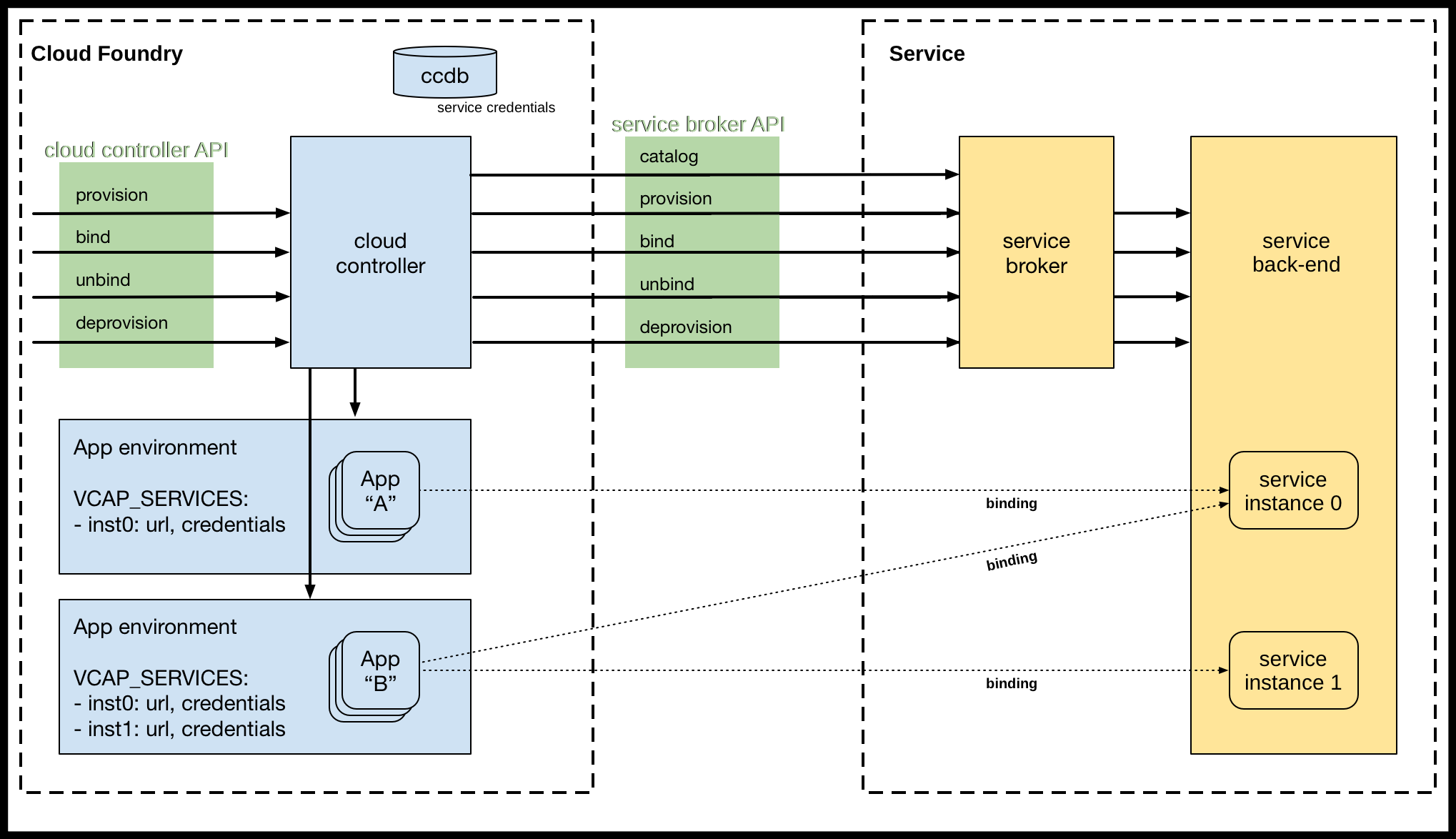 Overview | Cloud Foundry Docs