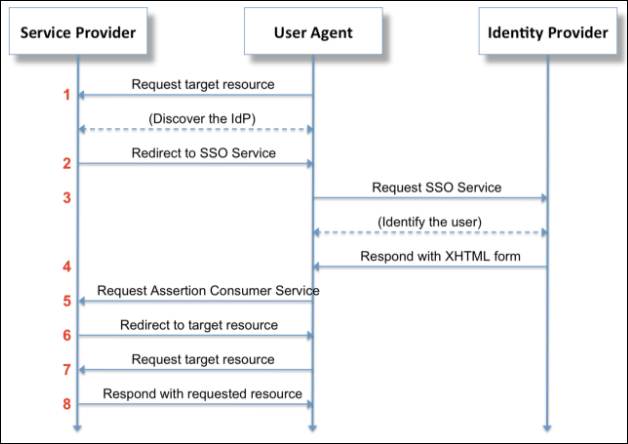 Identity Providers in UAA   Cloud Foundry Docs