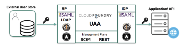 UAA Overview   Cloud Foundry Docs